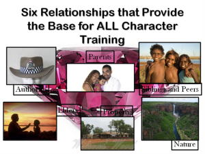 Six Relationships Authority (Copy)
